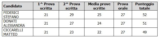Graduatoria finale Concorso n. 2 figure di Istruttore amministrativo-contabile - Ostra 2019